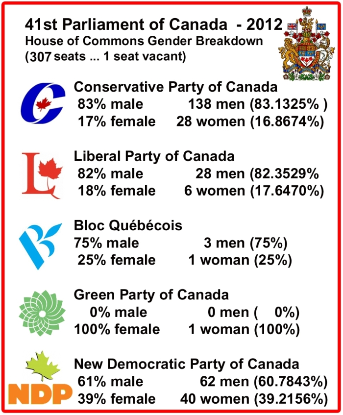 Canadian Government gender breakdown of 307 federal seats in the House of Commons (one seat is vacant) at 25 January, 2012 ... Conservative Party of Canada has 83% - men with 138 seats (83.1325%) 17% - women with 28 seats (16.8674%) ... the Liberal Party of Canada has 82% - men with 28 seats (82.3529%) and 17% women with 6 seats (17.6470%) ... the Bloc Québécois has 75% men with 3 seats (75%) and 25% women with 1 seat (25%) ... the Green Party of Canada has 0% men with 0 seats (0%) and 100% women with 1 seat (100% ... ... the New Democratic Party of Canada has 61% men with 62 seats (60.7843%) and 39% women with 40 seats (39.2156%)