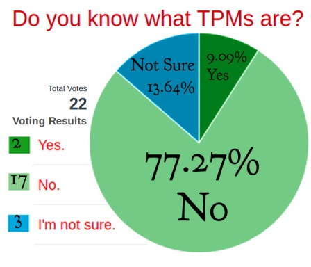 pie chart: 77.27% said NO 9.9 13.64% were NOT SURE and 9.09% said YES
