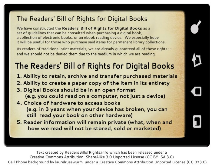 The Readers' Bill of Rights for Digital Books - We have constructed the Readers' Bill of Rights for Digital Books as a set of guidelines that can be consulted when purchasing a digital book,  a collection of electronic books, or an ebook reading device. We especially hope it will be useful for those who purchase said items for permanent library collections. - As readers of traditional print materials, we are already guaranteed all of these rights-- and we should not be denied them due to the medium in which we are reading. - The Readers' Bill of Rights for Digital Books - 1. Ability to retain, archive and transfer purchased materials 2. Ability to create a paper copy of the item in its entirety 3. Digital Books should be in an open format (e.g. you could read on a computer, not just a device) 4. Choice of hardware to access books (e.g. in 3 years when your device has broken, you can still  read your book on other hardware) 5. Reader onformation will remain private (what, when and how we read will not be stored, sold or marketed)